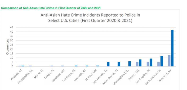 2021年第一四半期のアジア人へのアメリカのヘイトクライム・都市別件数