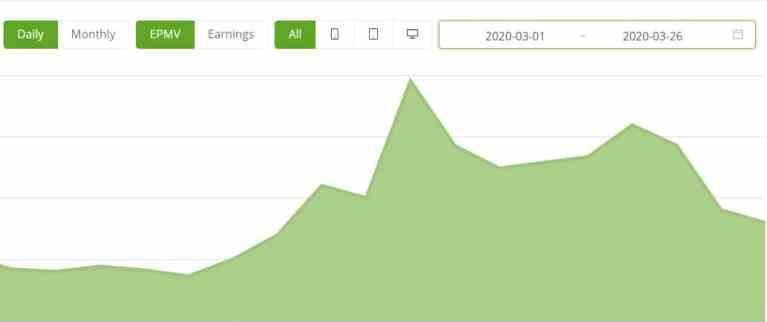 Did ezoic Increase my AD revenue?