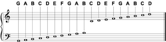 How To Read Music Made Easy Beginner S Guide