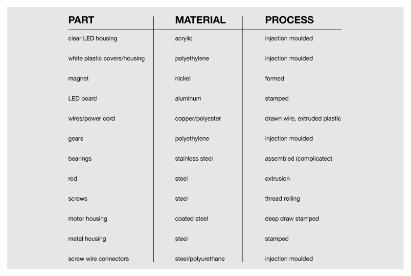 material-list