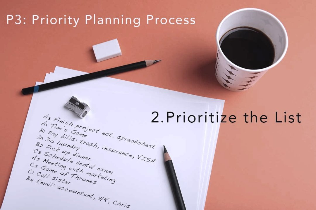 Priority Planning Process prioritized list