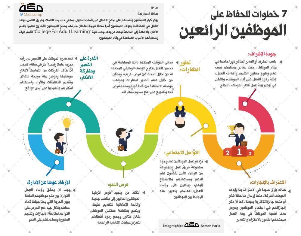7 خطوات للحفاظ على الموظفين الرائعين صحيفة مكة