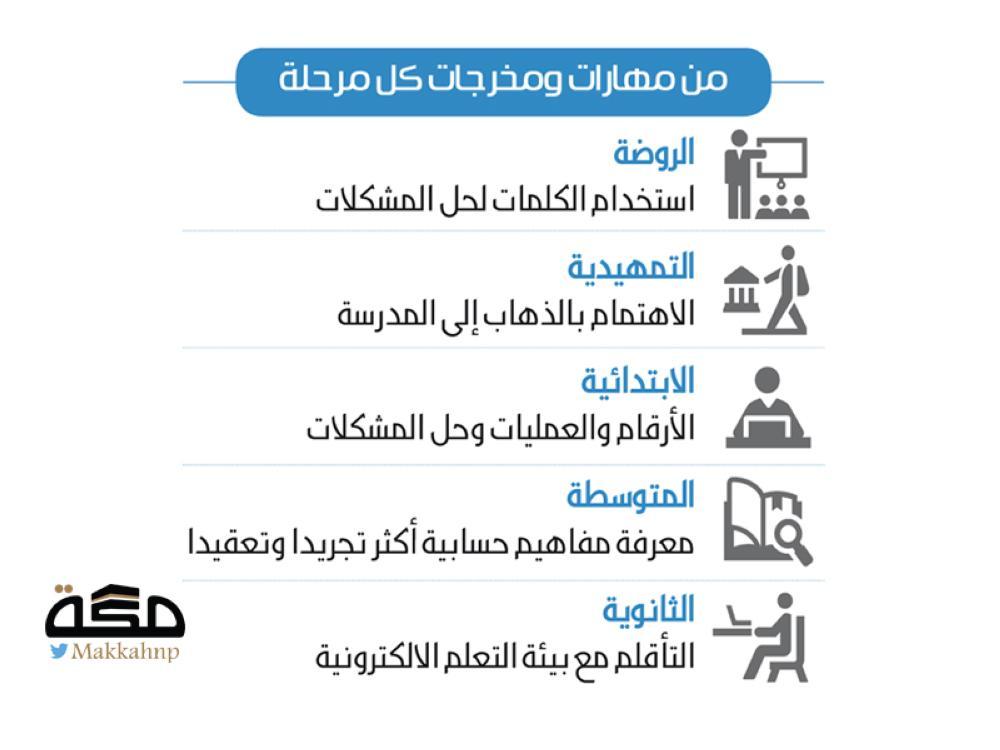 كيف تتطور قدرات الطالب خلال دراسته صحيفة مكة
