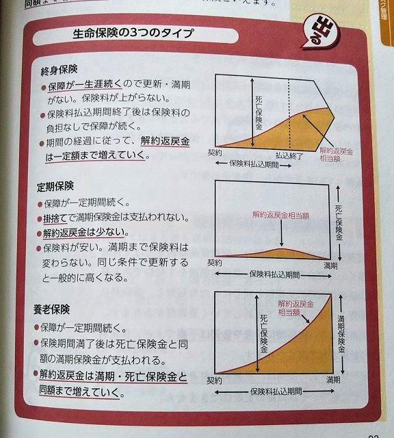 FP3級試験テキスト