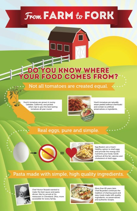 FarmtoFork_Infographic