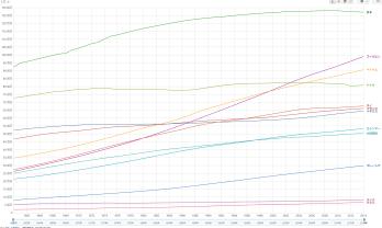 人口と人口密度の推移タイ、日本、フィリピン
