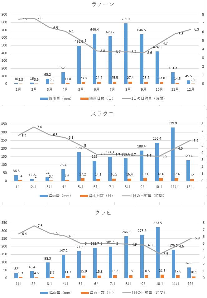 ラノン、スラタニ、クラビ、チェンライ、福岡の日照時間比較