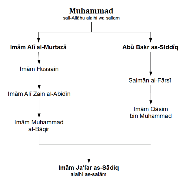 Spiritual lineage of Imām Ja'far as-Sādiq alaihi as-salām