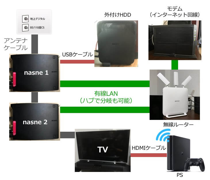 nasne 2台+外付けHDD接続時の配線図