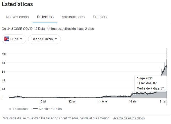 Cuba. fallecidos hasta el 1 de agosto de 2021