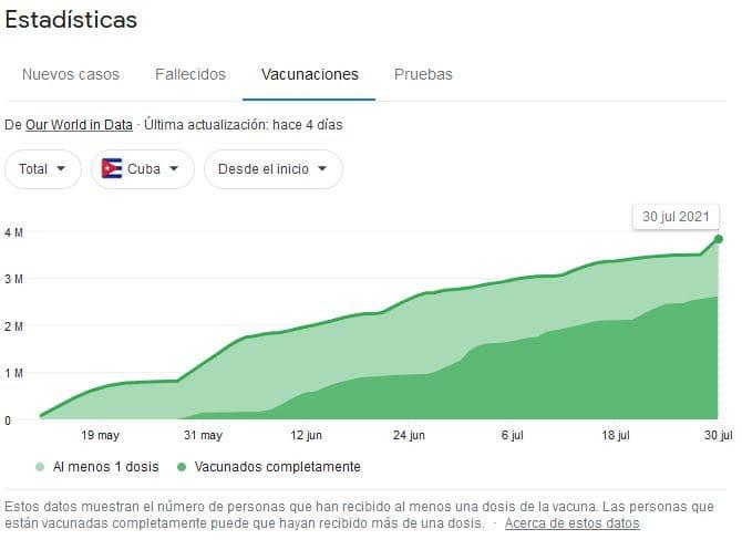 Cuba. Vacunados hasta el 1 de agosto de 2021