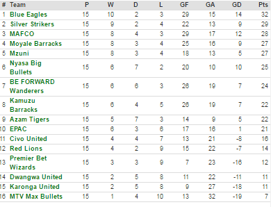 First round tnm super league log
