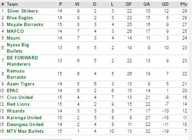 super league log table