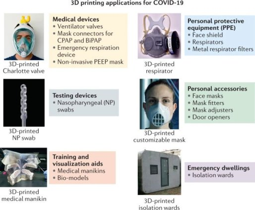 3D Printing Used for COVID-19