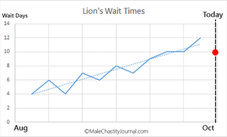 lion wait for aug-oct
