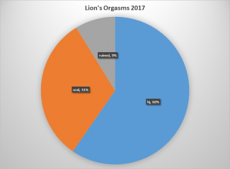 chart of lion orgasms
