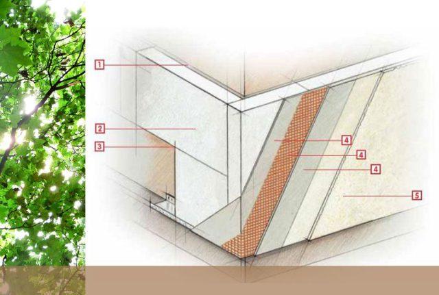 Fassadendämmung Standard