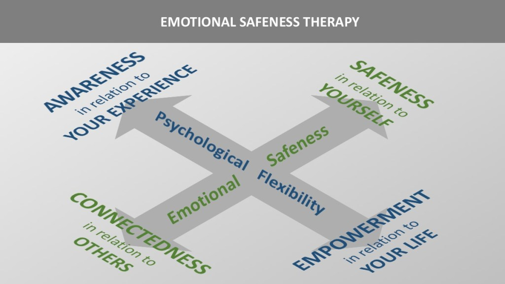emotional safeness therapy