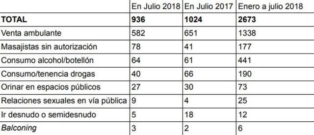 Actuaciones policiales durante la campaña de verano. Destacan las 6 multas de balconing