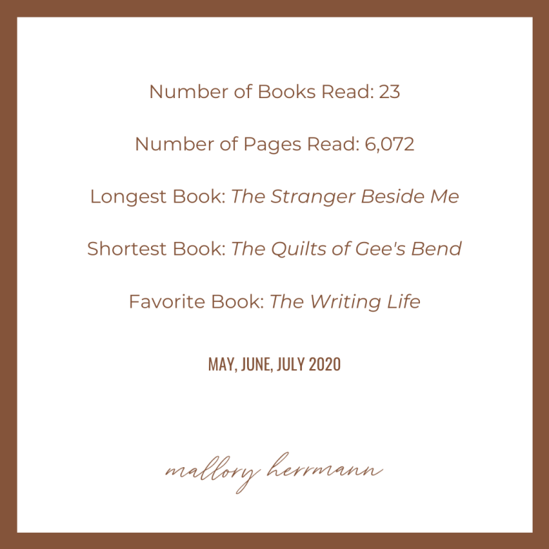 Reading summary for May, June, and July 2020.  Number of books read: 23. Number of pages read: 6,072. Longest book: The Stranger Beside Me. Shortest book: The Quilts of Gee's Bend. Favorite book: The Writing Life.