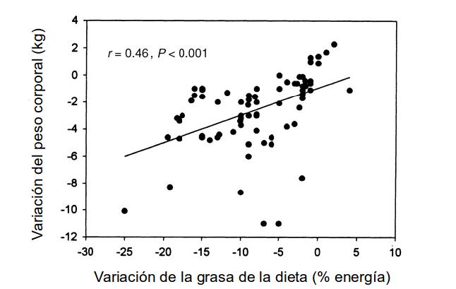 Correlación entre cambios en el peso corporal y cambios en la grasa de la dieta. El coeficiente de correlación de Pearson (r) es significativo. Adaptado de Shaomei Yu-Poth et al. Am J Clin Nutr 1999;69:632-646.
