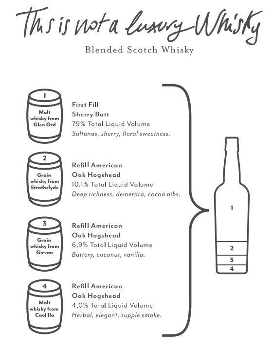 This is Not a Luxury Whisky Formula Photo Credit: Compass Box