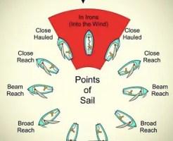 ヨットと風の関係