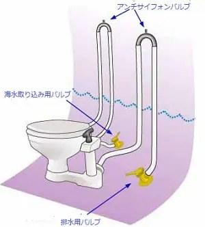 マリントイレの構造