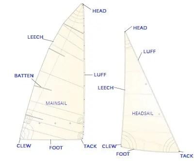 Parts of a Sail