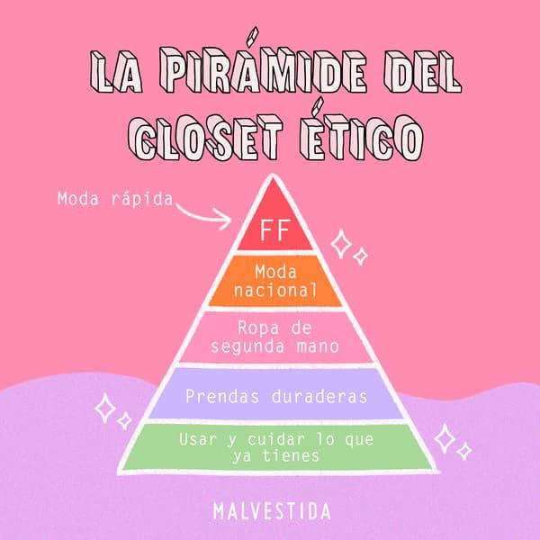 pirámide del clóset ético
