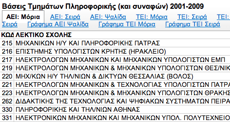 Computer Science and Engineering Department demand by candidates in Greece, 2010