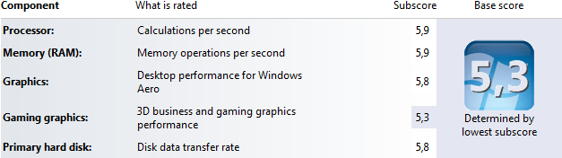 Windows Experience Index: 8 GB