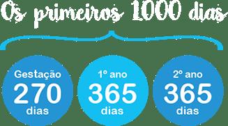 1000-dias
