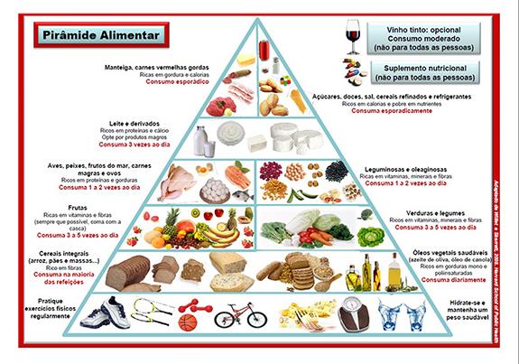 Piramide_nutricional_harvard