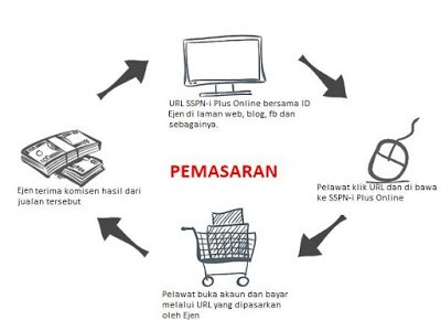 Ejen Pemasaran Online PTPTN