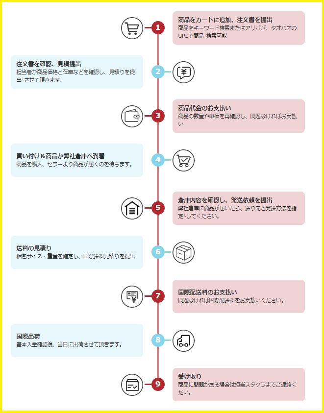 Rakumart発注から納品までの流れ説明