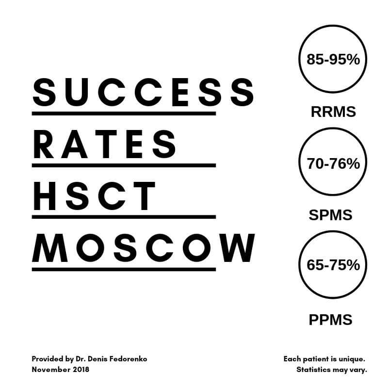 HSCT-Moscow-SuccessRate