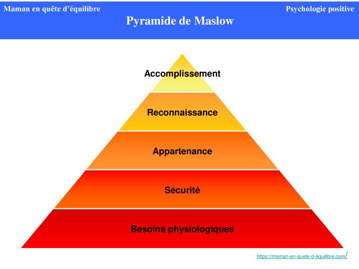 Les besoins universels - La Pyramide de Maslow