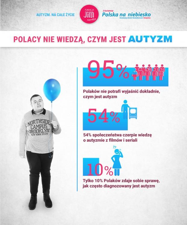 autyzm, świadomość o autyzmie, dzień świadomości o autyzmie