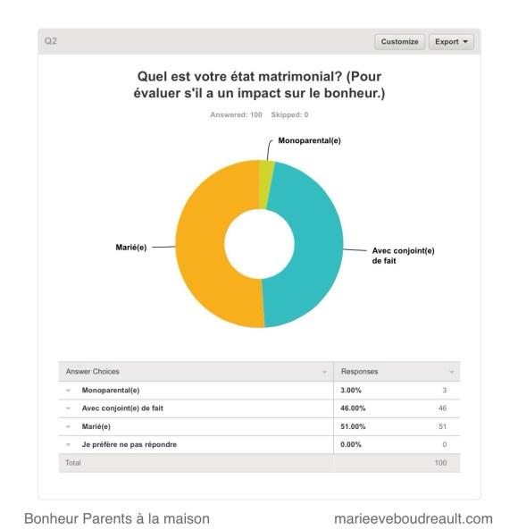 statut sondage parents à la maison bonheur heureux blog mamans zen niveau choix parent au foyer ressource