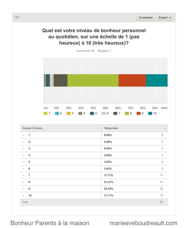 niveau de bonheur sondage sondage parents à la maison bonheur heureux blog mamans zen niveau choix parent au foyer ressource