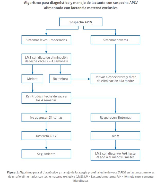 Algoritmo para diagnostico y sospecha de sospecha de APLV