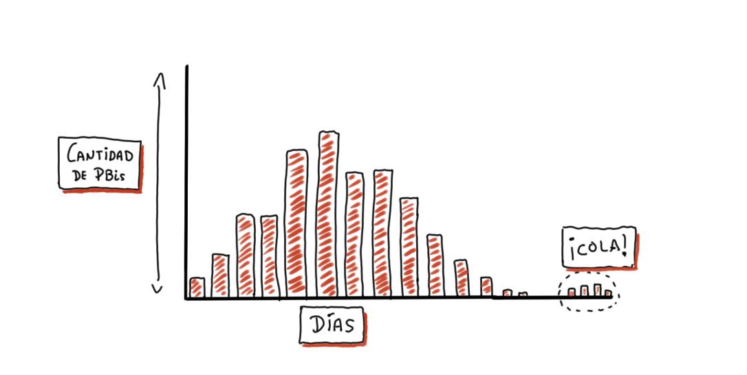 distribución de un equipo en número de historias