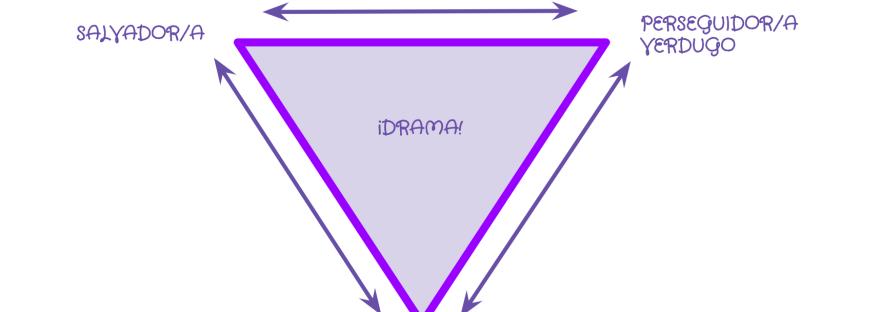 Triangulo dramático de Karpman. ¿eres salvador, víctima o verdugo? @e2clince, @esther_amam_coach la Scrum Master de pelo morado