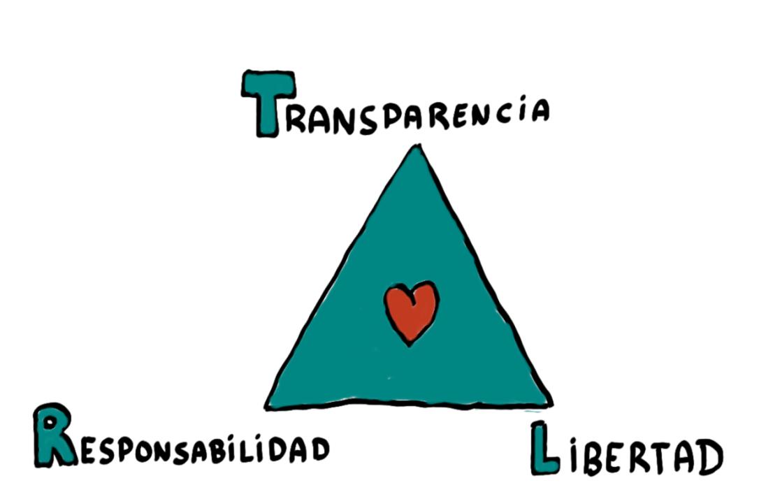 triangulo de la cultura de empresas