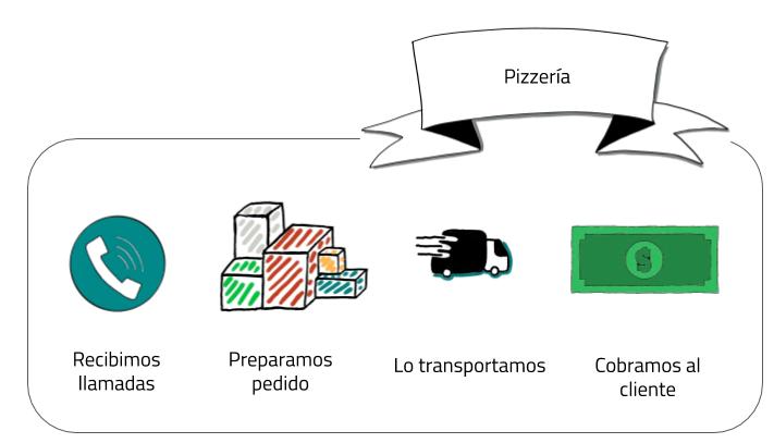 como modelar un equipo de Agile fuera de la tecnología