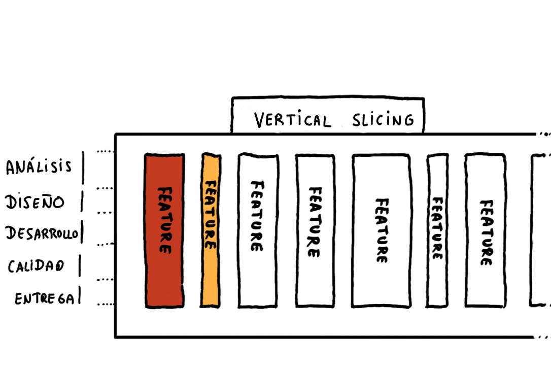 en vertical slicing construimos poco a poco