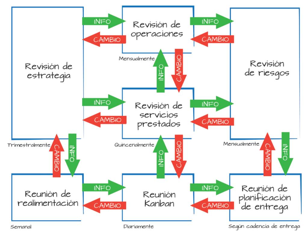 eventos del método kanban