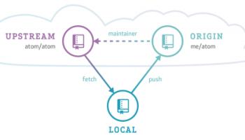gita – manage multiple git repositories | Blog of Leonid