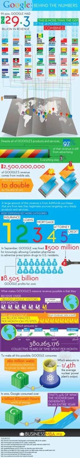 google infographics e1340629088488 - Google: Bigger Than a Country [Infographic]